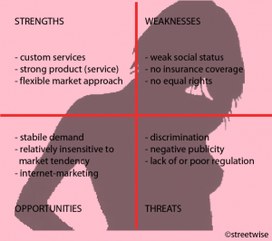 marketing sex work SWOT-en